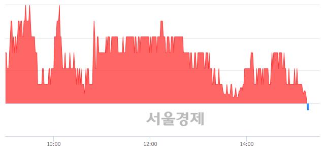 코피에스케이홀딩스, 장중 신저가 기록.. 9,940→9,910(▼30)