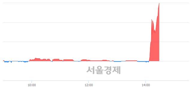 코씨케이에이치, 상한가 진입.. +29.82% ↑