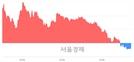 [마감 시황]  외국인의 '팔자' 기조.. 코스피 2055.71(▼0.09, 0.00%) 하락 마감