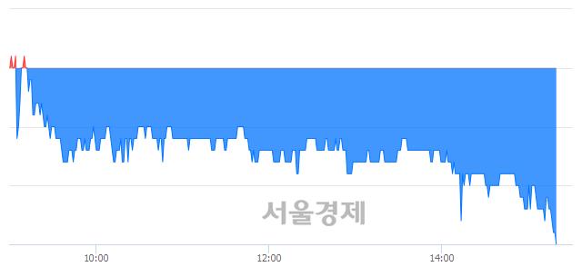 코큐로컴, 장중 신저가 기록.. 1,120→1,110(▼10)