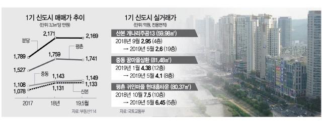 '일산만의 근심 아냐'...급매 내놓는 1기 신도시