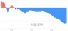 [마감 시황]  외국인과 기관의 동반 매도세.. 코스닥 702.08(▼12.05, -1.69%) 하락 마감