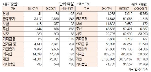 [표]투자주체별 매매동향(5월 20일-최종치)