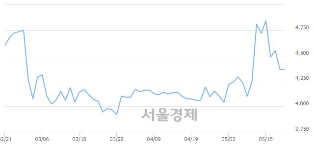 유유니온, 상한가 진입.. +29.90% ↑