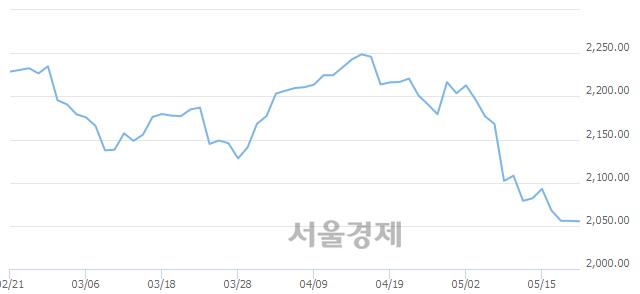 [개장 시황] 코스피 2056.95..  외국인의 순매수에 상승 출발 (▲1.24, +0.06%)