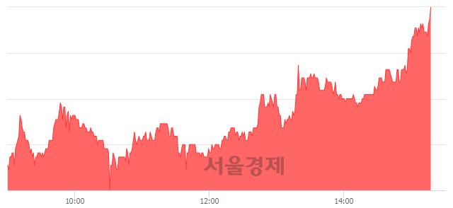 코인피니트헬스케어, 전일 대비 7.15% 상승.. 일일회전율은 0.86% 기록