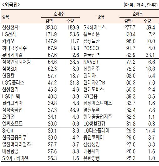 [표]유가증권 기관·외국인·개인 순매수·도 상위종목(5월 21일-최종치)