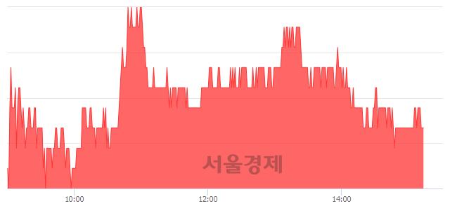 코파워로직스, 3.50% 오르며 체결강도 강세 지속(134%)