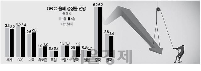 '韓성장률 2.6%서 2.4%로'...OECD, 두 달만에 또 하향