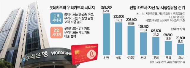 '우리' 편입땐 단숨에 3위로...카드 빅5 재편 신호탄