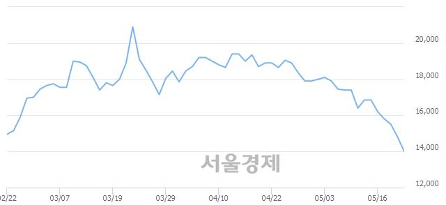 코유니테크노, 장중 신저가 기록.. 13,450→12,700(▼750)
