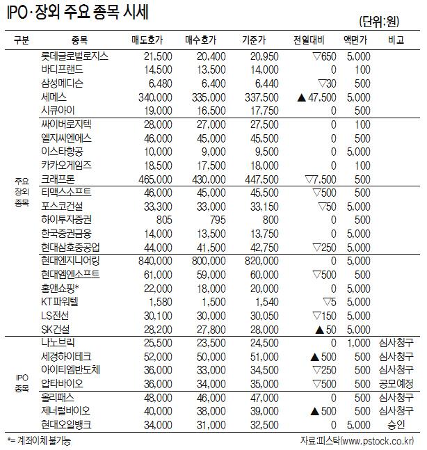 [표]IPO·장외 주요 종목 시세(5월 22일)
