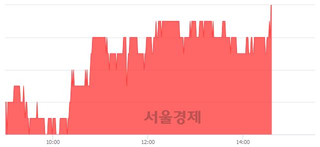 코휴비츠, 3.96% 오르며 체결강도 강세 지속(249%)