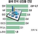 """G2 확전땐 올 성장률 2.2%로 뚝...KDI, """"기준금리 낮춰라"""""""