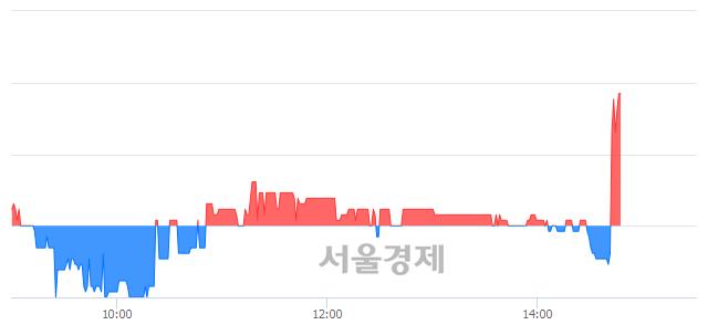 코아이컴포넌트, 3.87% 오르며 체결강도 강세로 반전(107%)