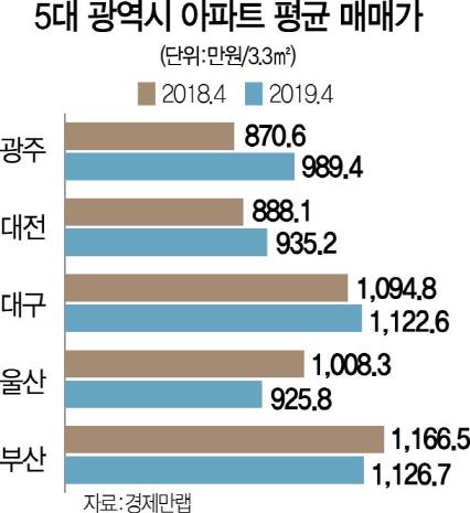 광주 13%↑ 울산 8%↓...광역시 아파트값 '희비'
