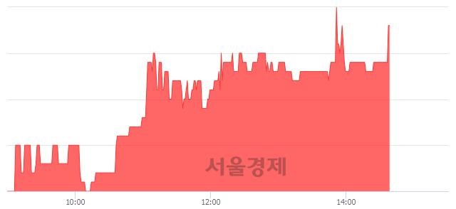 코이그잭스, 5.16% 오르며 체결강도 강세 지속(193%)