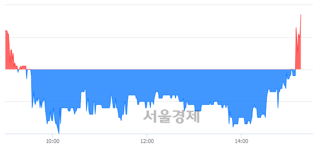 코앤씨앤, 3.32% 오르며 체결강도 강세로 반전(113%)