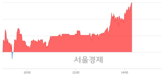 코이즈미디어, 매도잔량 311% 급증