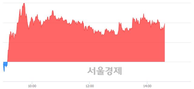 유하나니켈2호, 매도잔량 313% 급증