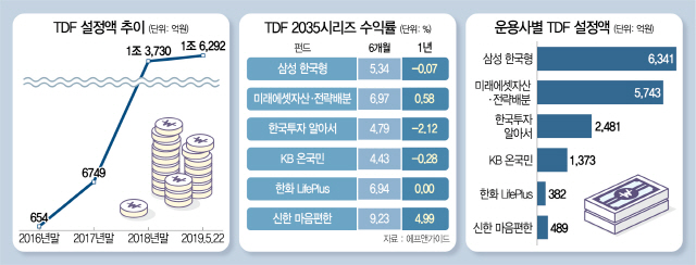 디폴트옵션 도입 기대에...판 커지는 TDF 시장