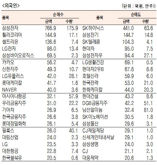 [표]유가증권 기관·외국인·개인 순매수·도 상위종목(5월 22일-최종치)
