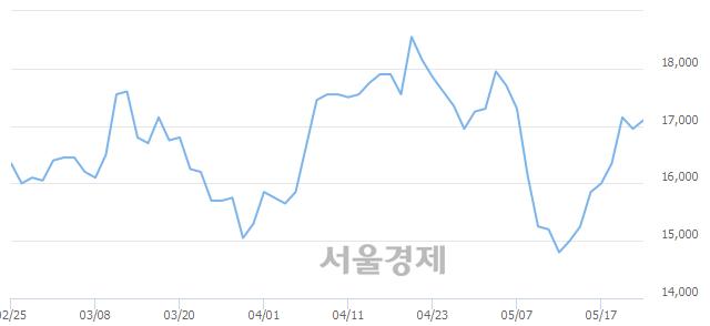 코액트로, 전일 대비 12.68% 상승.. 일일회전율은 2.70% 기록