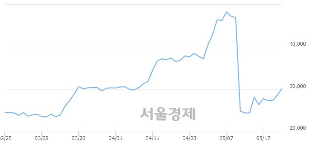 코케이엠더블유, 전일 대비 7.02% 상승.. 일일회전율은 2.88% 기록