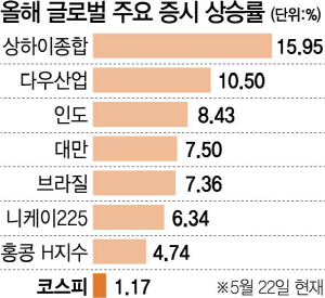 글로벌 상승률 최저…한국만 '왕따'