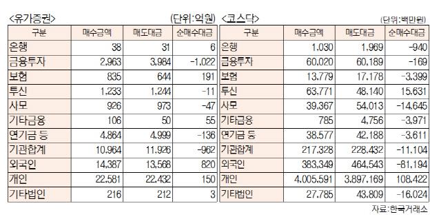 [표]투자주체별 매매동향(5월 23일-최종치)