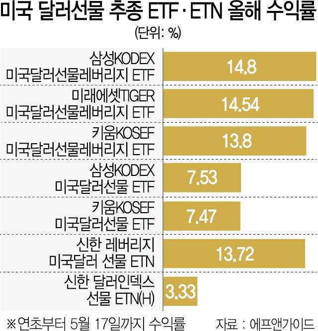 '弗'붙은 몸값…달러선물ETF 한달새 5~10%대 수익 '고공행진'