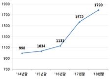 금융사 작년 해외점포 6곳 증가