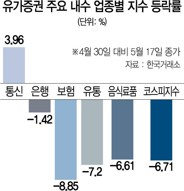 수출주·경기민감주 비중 줄이고 금융·통신 '경기방어주' 담아라