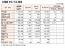 [표]유형별 펀드 자금 동향(5월 22일)