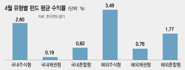 코스피 상승폭 축소…액티브주식형 2.1% 수익