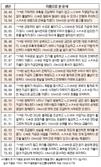 오늘의 재운[5월 24일]