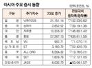 [표]아시아 주요 증시 동향(5월 23일)