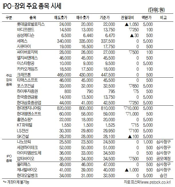 [표]IPO·장외 주요 종목 시세(5월 23일)