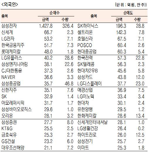 [표]유가증권 기관·외국인·개인 순매수·도 상위종목(5월 23일-최종치)