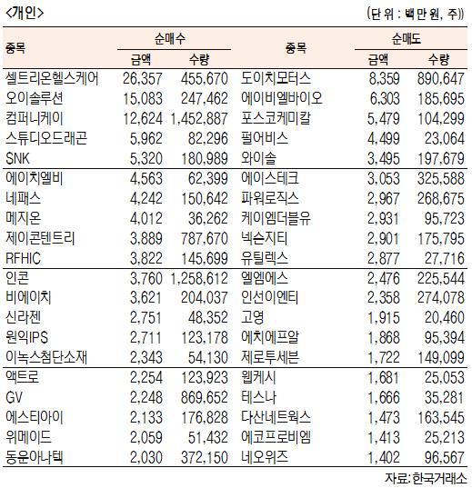 [표]코스닥 기관·외국인·개인 순매수·도 상위종목(5월 23일-최종치)