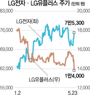 화웨이 사태에...<a class='company_link' href='/Stock/066570'>LG전자(066570)</a> '웃고' LG유플러스 '울고'