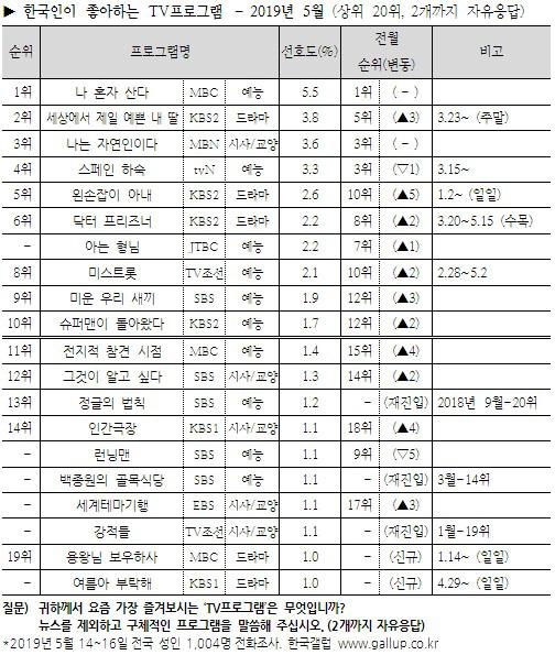'나 혼자 산다' 한국인이 좋아하는 TV 프로그램 1위, 14개월 연속 예능 최강자