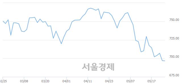 [개장 시황] 코스닥 694.02.. 개인의 '팔자' 기조에 하락 출발 (▼2.87, -0.41%)
