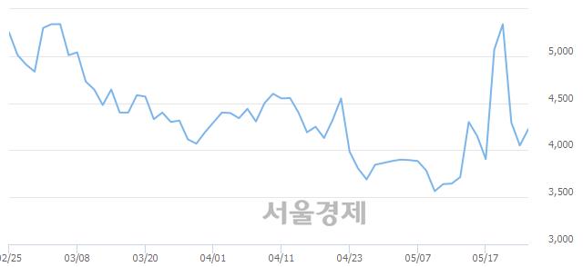 코와이비엠넷, 전일 대비 8.64% 상승.. 일일회전율은 13.06% 기록