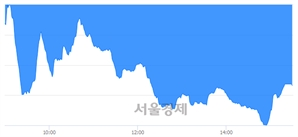 [마감 시황]  외국인과 기관의 동반 매도세.. 코스닥 690.03(▼6.86, -0.98%) 하락 마감