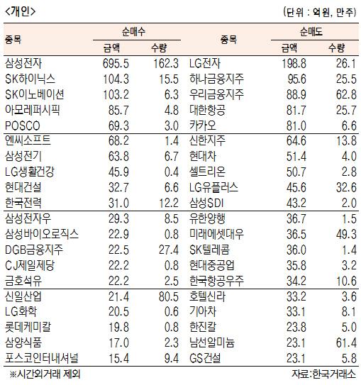 [표]유가증권 기관·외국인·개인 순매수·도 상위종목(5월 24일)