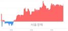 <코>한솔씨앤피, 전일 대비 7.85% 상승.. 일일회전율은 2.54% 기록
