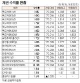 [표]채권 수익률 현황(5월 24일)