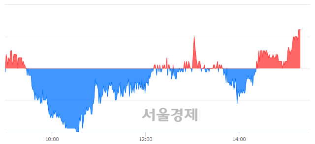 코지니뮤직, 매수잔량 801% 급증