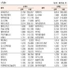 [표]코스닥 기관·외국인·개인 순매수·도 상위종목(5월 24일)